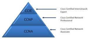 ccnp_piramide