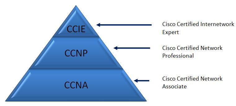 Formación Cisco